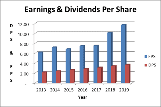 Raytheon dividend per share and earnings per share trends