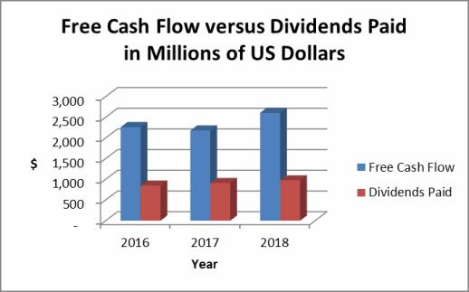 Raytheon free cash flow
