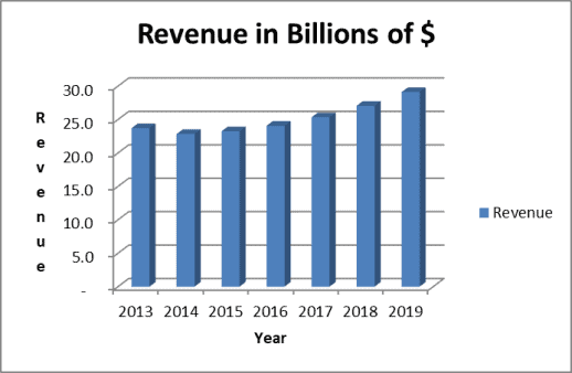 RTN historical revenue trend