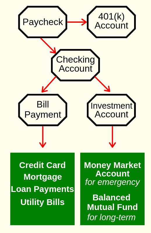 Streamlined Finances Map and Flow