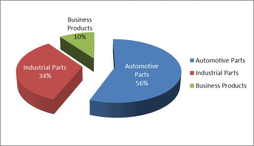 GPC revenue breakdown by business group