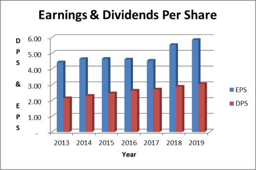 Genuine Parts dividends and earnings per share