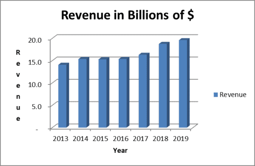 Genuine Parts 7-year revenue trend