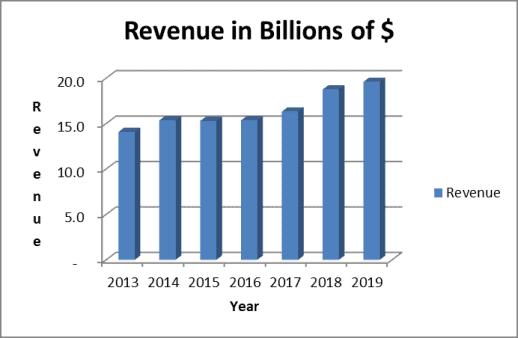 Genuine Parts revenue trend