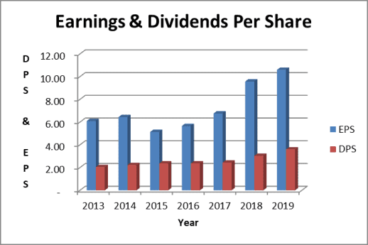 Norfolk Southern dividend and earnings trend