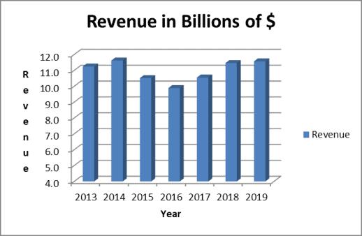 Norfolk Southern revenue trend