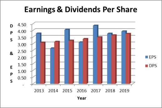 Duke Energy dividend and earnings trend