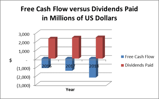 Duke Energy free cash flow and dividend payments