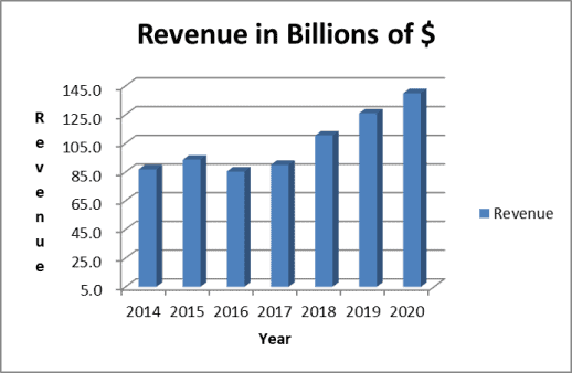 MSFT historical revenue Trend