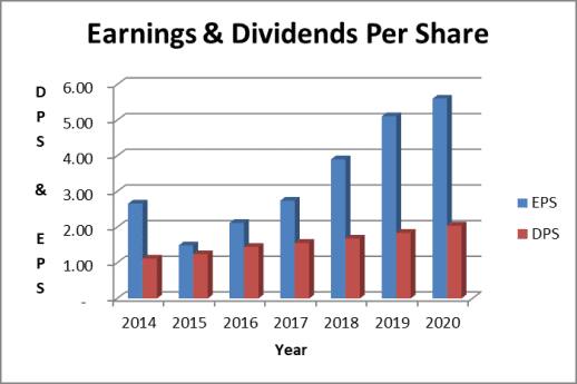Microsoft dividend and earnings trend