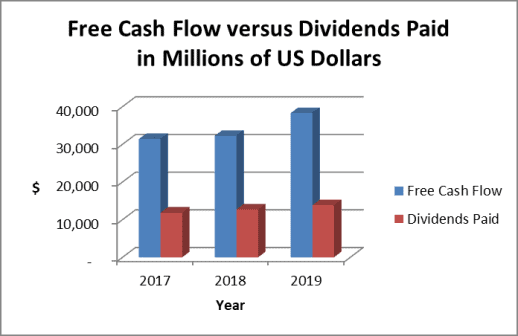 Microsoft free cash flow supports its dividend