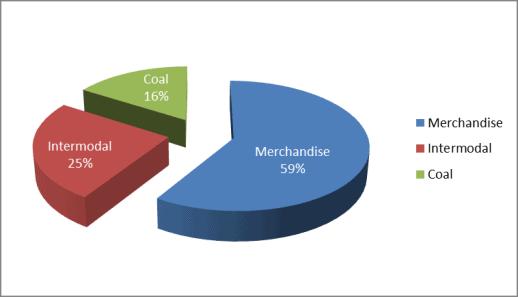 Norfolk Southern revenue breakdown by business area