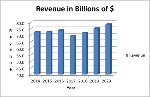 Target Revenue Trend