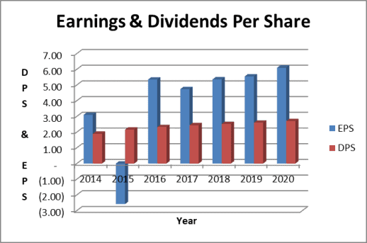 Target dividend and earnings trend