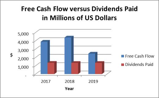 Target free cash flow