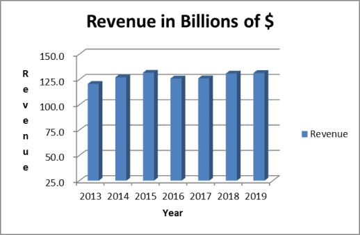Verizon analysis: revenue trend