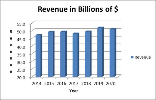 Annual revenue trend