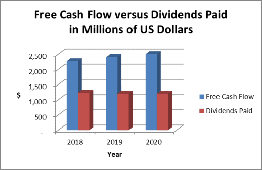 Emerson free cash flow and dividend payments
