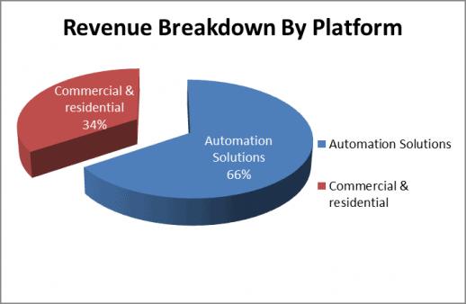Emerson revenues by business platform