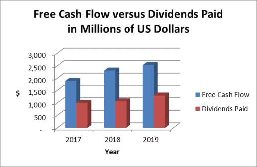 Free cash flow trend