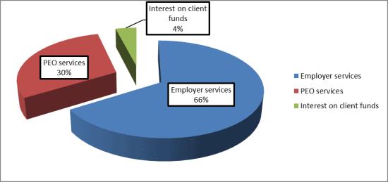 ADP Revenue By Segment