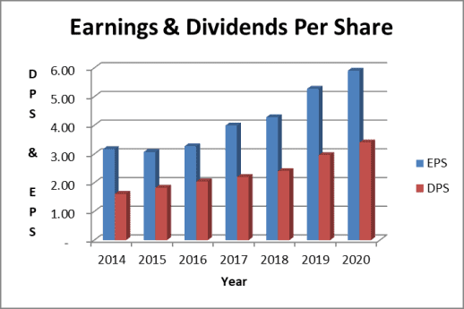 ADP dividend and earnings per share trend