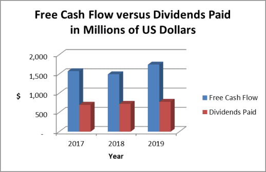 Sysco generates ample free cash flow to pay dividends, buyback shares and reduce debt