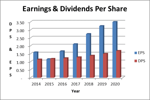 The Sysco dividend is well covered by earnings