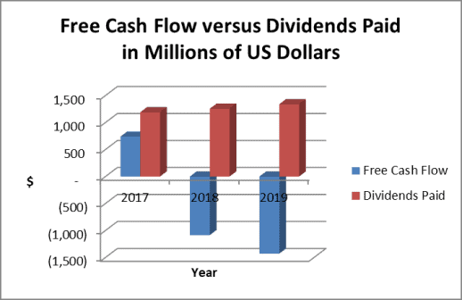 The chart shows AEP cash flow is negative and does not support the dividend