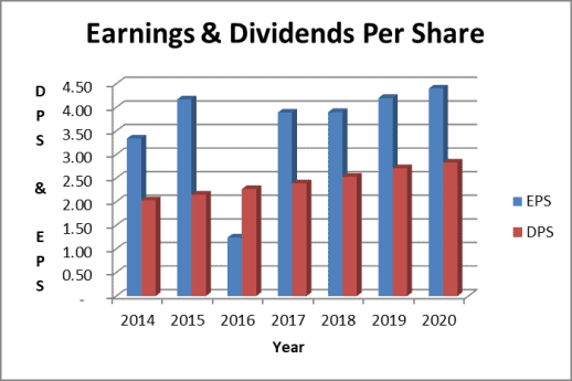 The AEP stock dividend is well covered by eanrings as shown in this chart