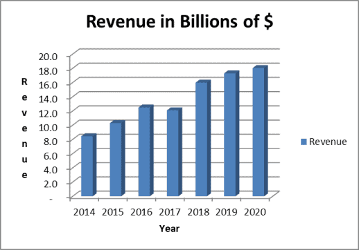 BD's revenue has grown rapidly due to acquisitions