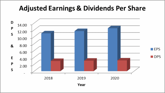 The Becton Dickinson dividend is well covered by earnings