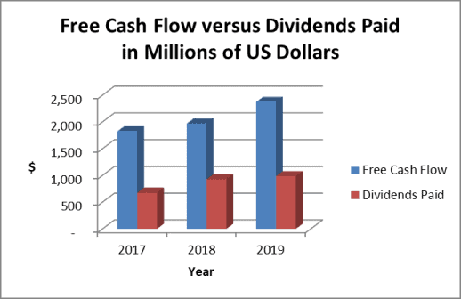 As shown in the chart, the Becton Dickinson dividend consumes a small portion of cash flow