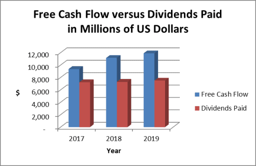 P&G's dividend is well covered by free cash flow as shown in the chart