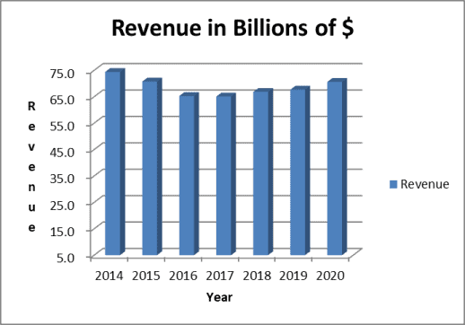 P&G revenue trend
