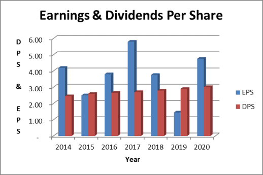 Procter and Gamble earnings per share are full of one time adjustments as shown in the chart