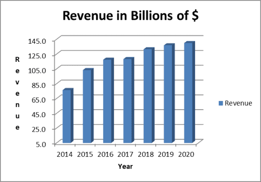 Walgreens stock analysis: 7-year revenue trend
