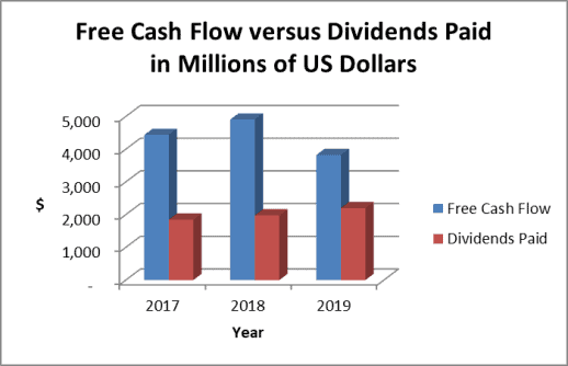 The Abbott Labs dividend is well covered by cash flow