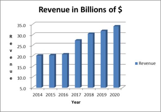 Abbott's revenue is on an uptrend