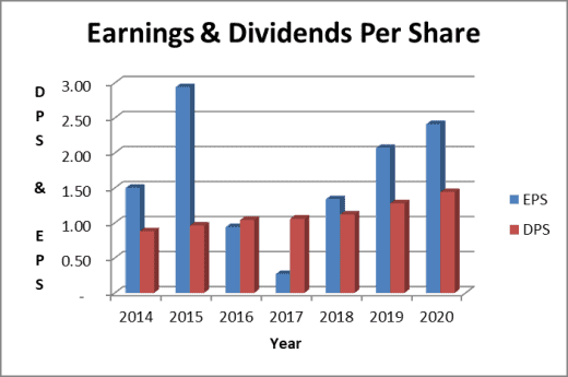 Abbott Labs stock dividend and earnings per share