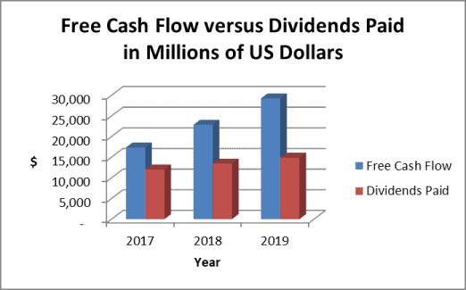 AT&T dividend payout vs. free cash flow