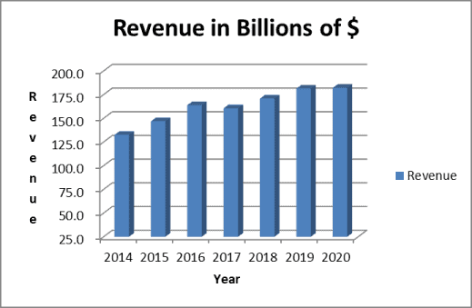 Revenue trend is part of the AT&T stock analysis