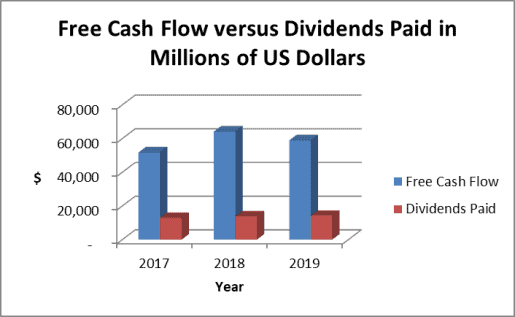Apple dividends paid vs. free cash flow