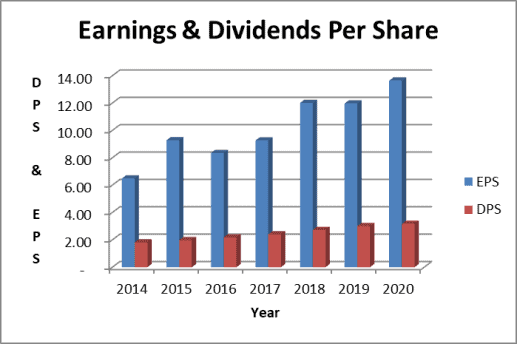 Apple dividend rate and earnings