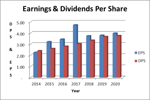 Dominion has a high dividend payout ratio