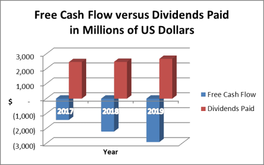 Free cash flow does not support the Duke dividend