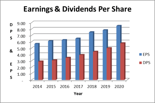 The NEE dividend payout ratio leaves room for dividend growth