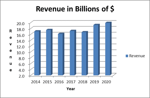 Growing revenue supports the NEE dividend