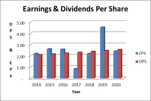 Southern Company's dividends approximate earnings