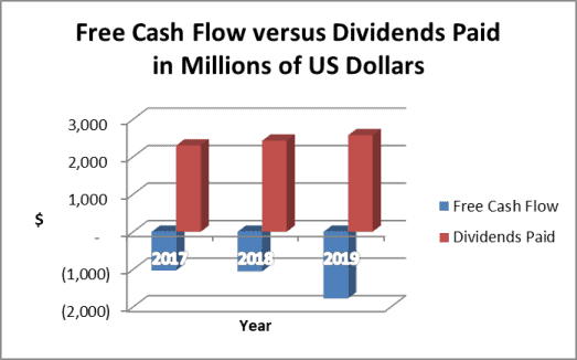 Southern Company dividends must be financed by debt